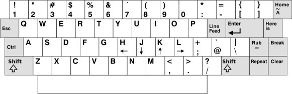 ADM-3A Keyboard layout; by StuartBrady under CC BY-SA 3.0